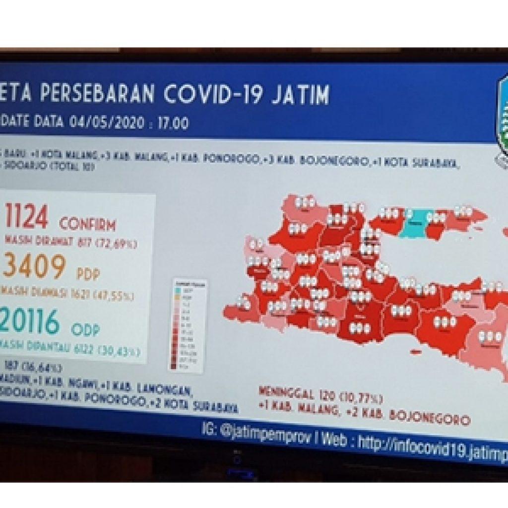 Update Covid-19 Di Jatim: Positif 1.124, Sembuh 187 Orang