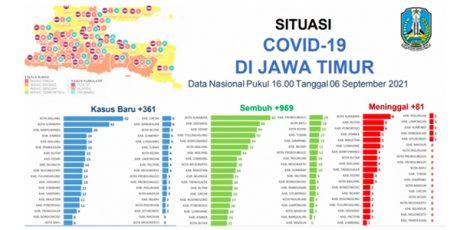 Jumlah Pasien Sembuh dari Covid di Jatim Lebih Banyak dari Kasus Baru