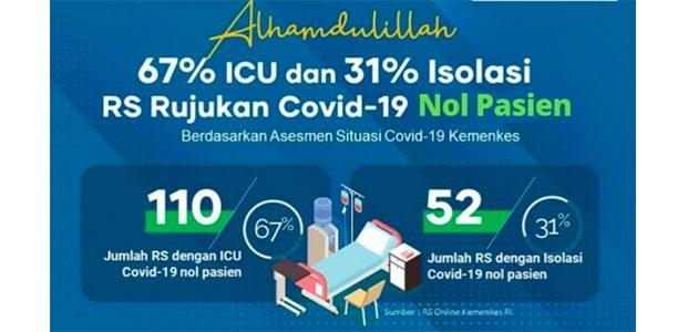 Kabar Baik! 67% ICU dan 31% Isolasi RS Rujukan Covid-19 di Jatim 0 Pasien