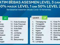 Separuh Kabupaten/Kota di Jatim Berada pada Level 1, Separuhnya di Level 2