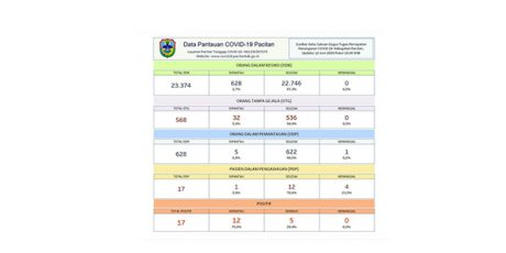 Ada Tambahan 1 Kasus Baru, Total Positif Covid 19 di Pacitan 17 Orang