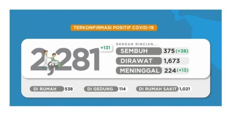 Ada Tambahan 131 Kasus Baru, Positif Covid-19 di Jatim Jadi 2.281 Orang