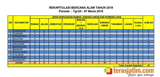 Ada 47 Kejadian Bencana di Pacitan pada 5-7 Maret 2019