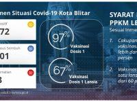 Top! Kota Blitar Jadi Tempat Pertama Uji Coba PPKM Level 1 Jawa–Bali