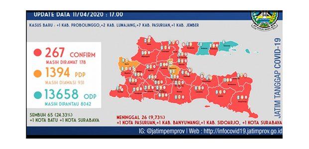 Update Covid-19 di Jatim: Positif 267, Sembuh 65 dan Meninggal 26