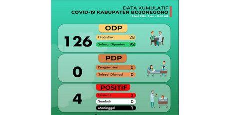 Di Bojonegoro, 3 Positif Terjangkit Covid-19