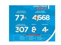 Jumlah Pasien Positif Corona di Jatim Bertambah Menjadi 77 Orang