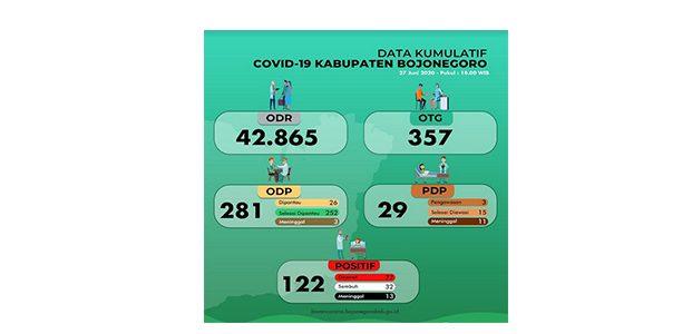 Kabar Baik, 3 Penderita Covid-19 asal Kepohbaru dan Baureno Bojonegoro dinyatakan Sembuh