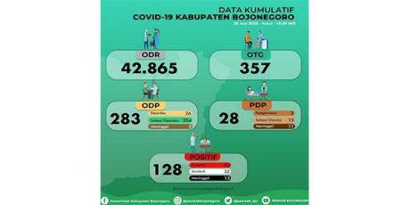 Lagi, 6 Warga Bojonegoro Terkonfirmasi Positif Covid-19, Total 128