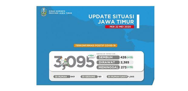 Tambah 164 Kasus Baru, Pasien Positif Covid-19 di Jatim Tembus 3.095 Orang