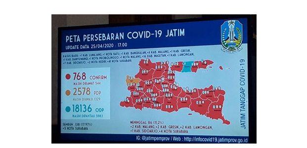 Update Covid-19 di Jatim: Positif 768, Sembuh 138 dan Meninggal 86